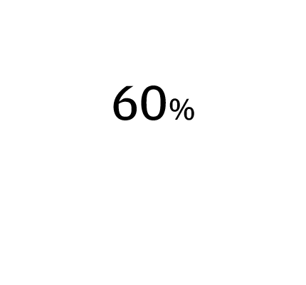 60% ▲ 6 ppts Limited supply of talent