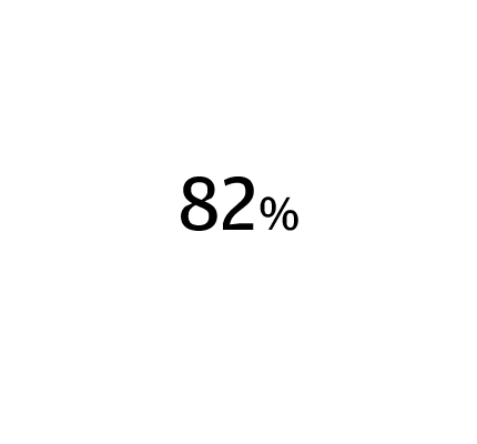 82% ▲▼ Cite sales growth expectations as their reason to increase hiring