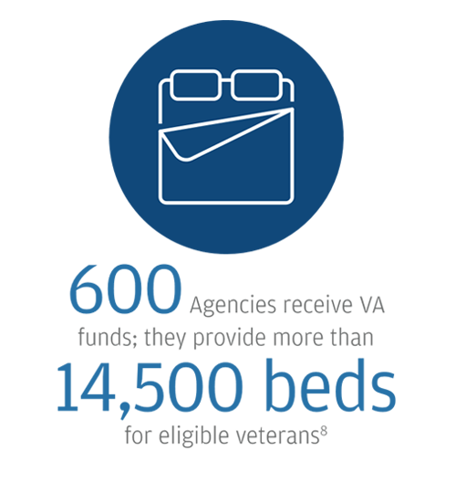 Bed icon: 600 agencies receive VA funds and provide more than 14,500 beds for eligible veterans [8]