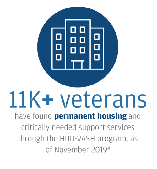 House icon: 11k+ veterans have found permanent housing and critically needed support services through the HUD-VASH program as of November 2019 [4]
