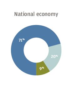 National economy 71% optimistic, 20% neutral, 9% pessimistic