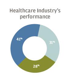 Healthcare Industry's performance 41% optimistic, 31% neutral, 28% pessimistic