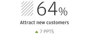 64% Attract new customers (up 7 ppts)