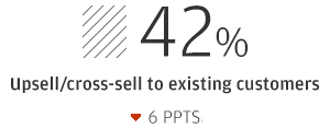 42% Upsell/cross-sell to existing customers (down 6 ppts)