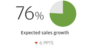 76% Expected sales growth