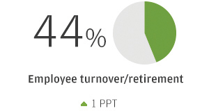 44% Employee turnover/retirement