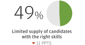 49% Limited supply of candidates with the right skills