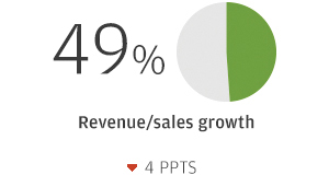 49% Revenue/sales growth