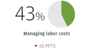 43% Managing labor costs