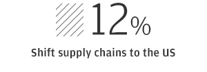 12% Shift supply chains to the US