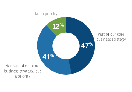 Part of our core business strategy 47%  Not part of our core business strategy, but a priority 41% Not a priority 12%