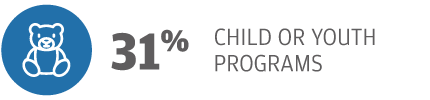 31% Child or Youth Programs