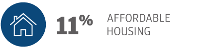 11% Affordable Housing