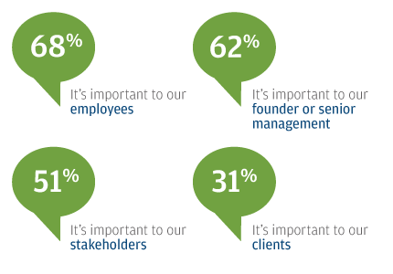 Important to our employees 68% Important to our founder or senior management 62% Important to our stakeholders 51% Important to our clients 31%