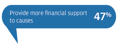 Provide more financial support to causes 47%