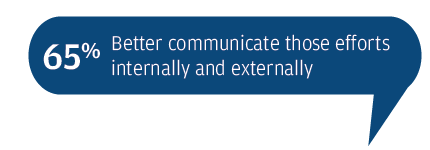 Better communicate those efforts internally and externally 65%