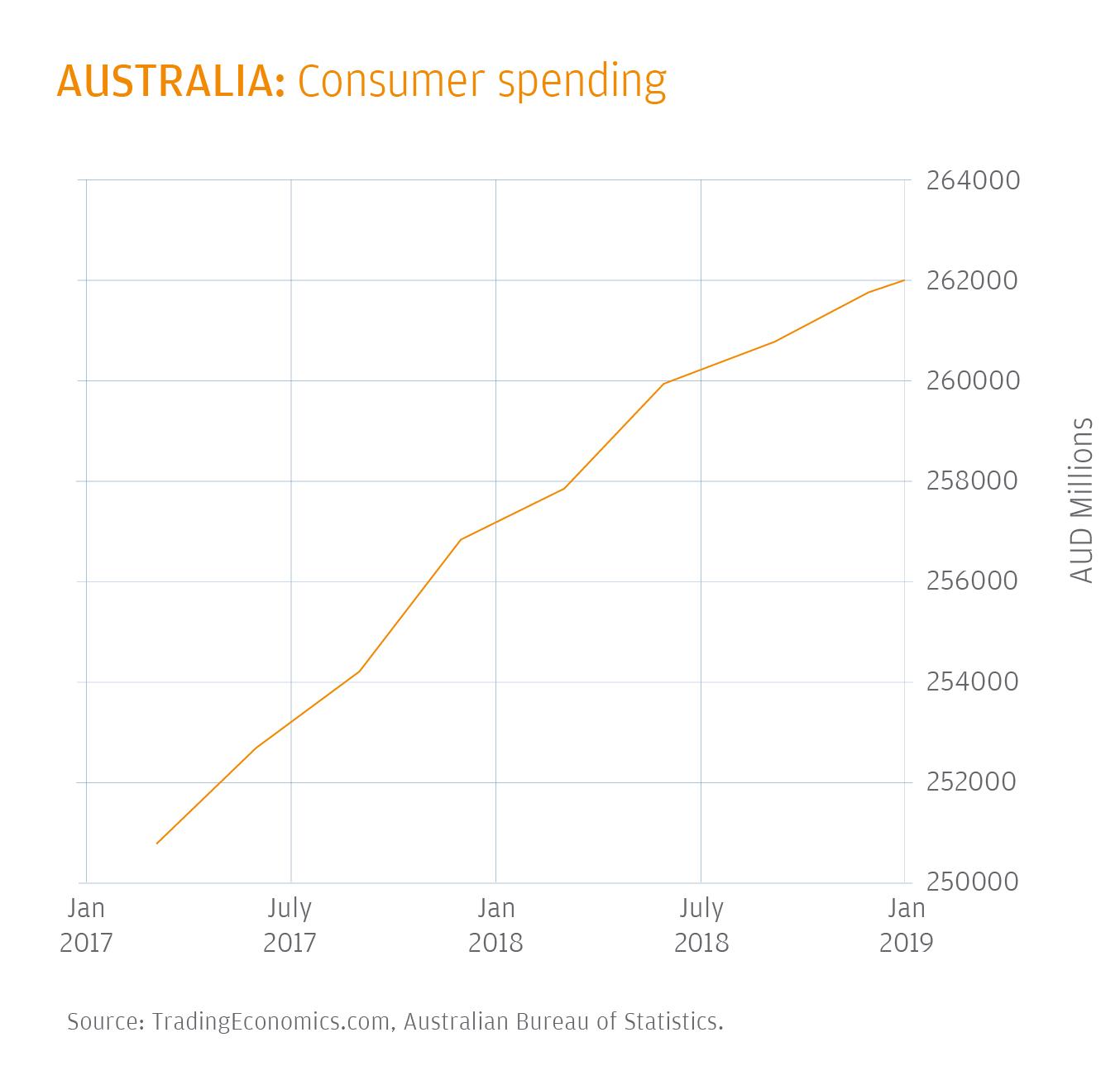 E Commerce Payments Trends Australia
