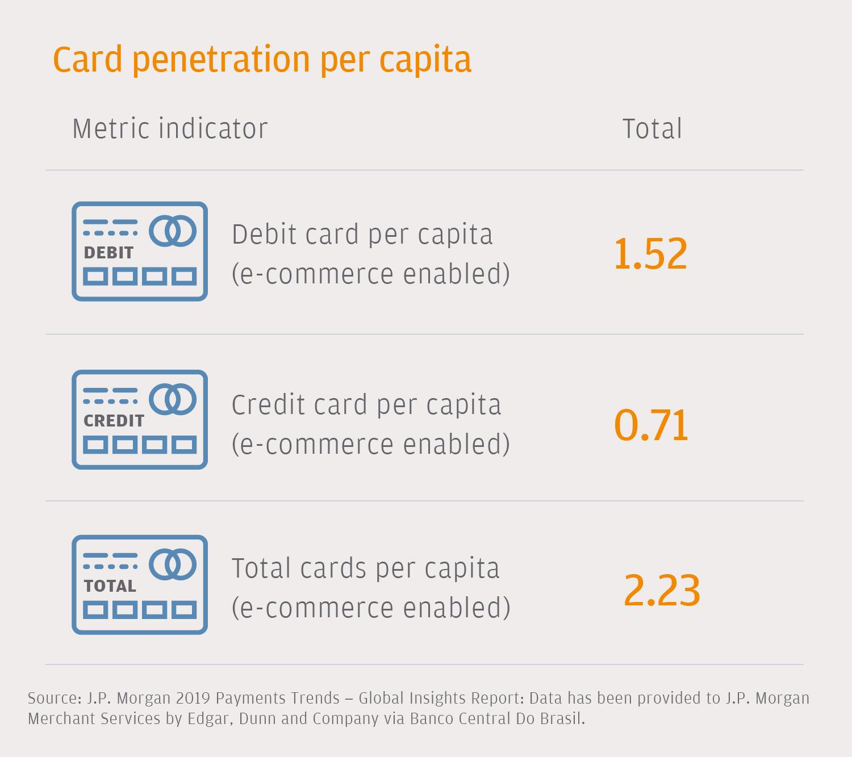 E Commerce Payments Trends Brazil