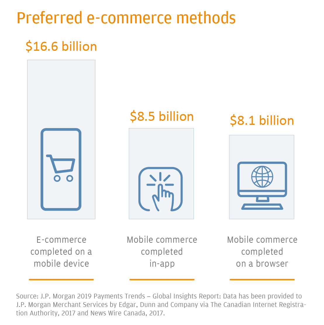E-commerce Methods in Canada