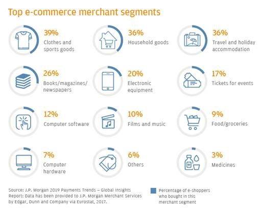 E commerce payments trends: Italy