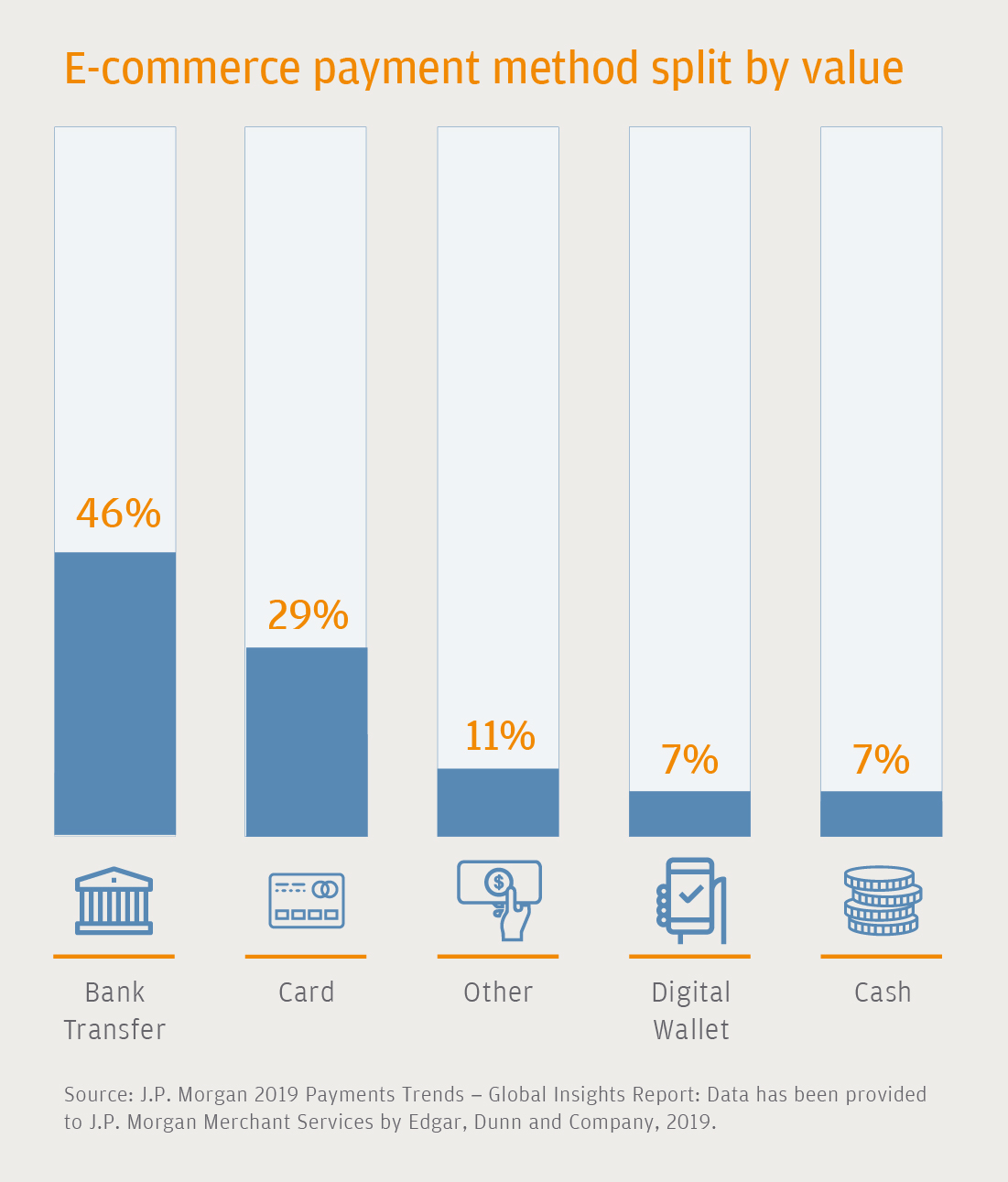 E Commerce Payments Trends Malaysia