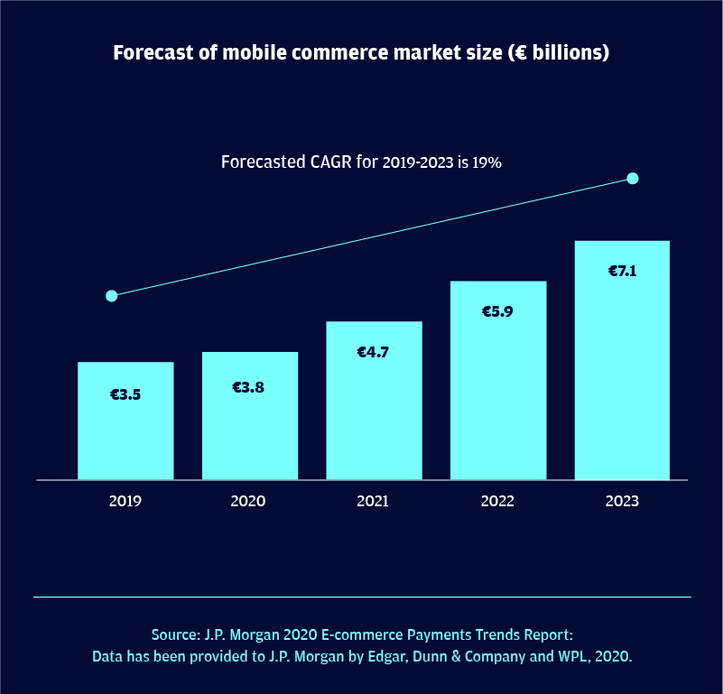 Poland business-to-consumer mobile commerce market