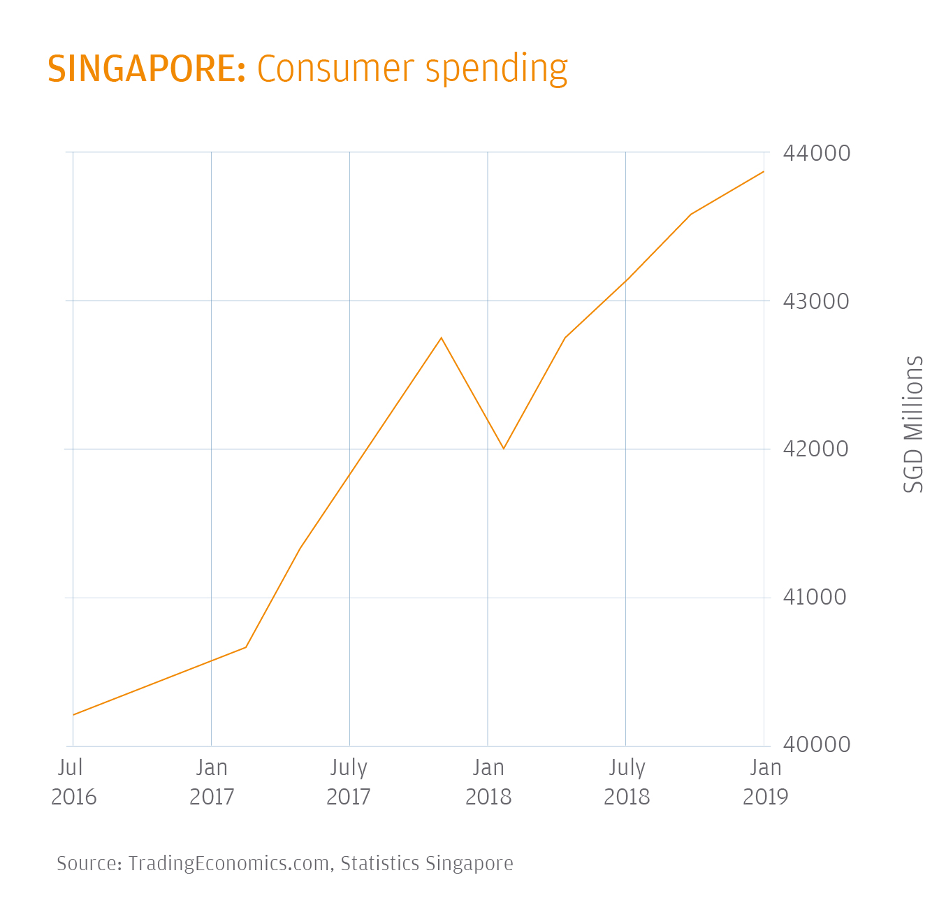 2019 Global payments trends report – Singapore Country Insights