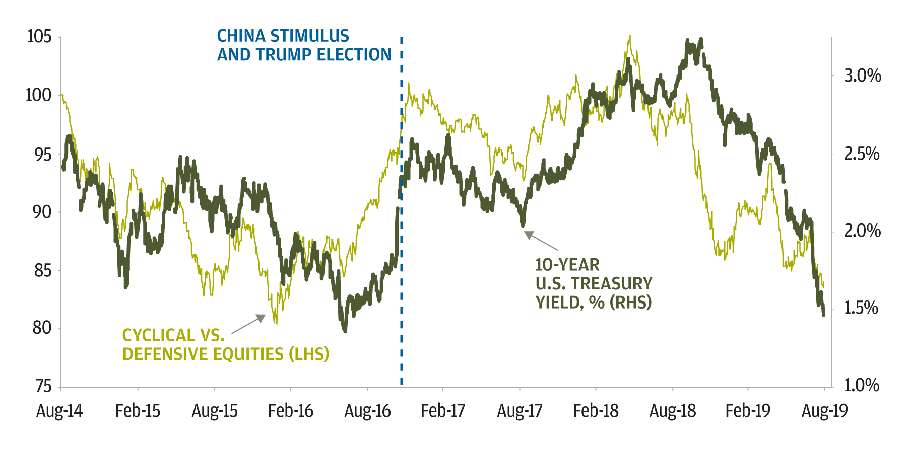 Line chart compares Cyclicals vs. Defensives and the 10-year U.S. Treasury yield from August 2014 through August 2019. From October 2016 through August 2018, both lines trend upward (a period of cyclical leadership and high yields), but then decline back to levels they were at between February 2015 to September 2016.