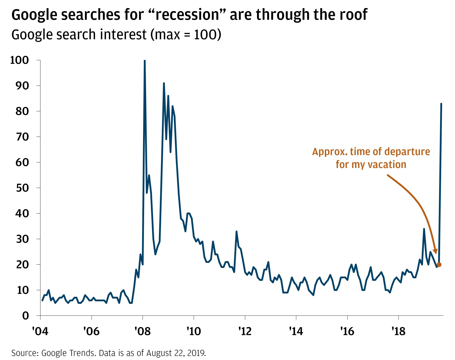 https://www.jpmorgan.com/content/dam/jpm/securities/images/article-images/recession-obsession-chart1.jpg