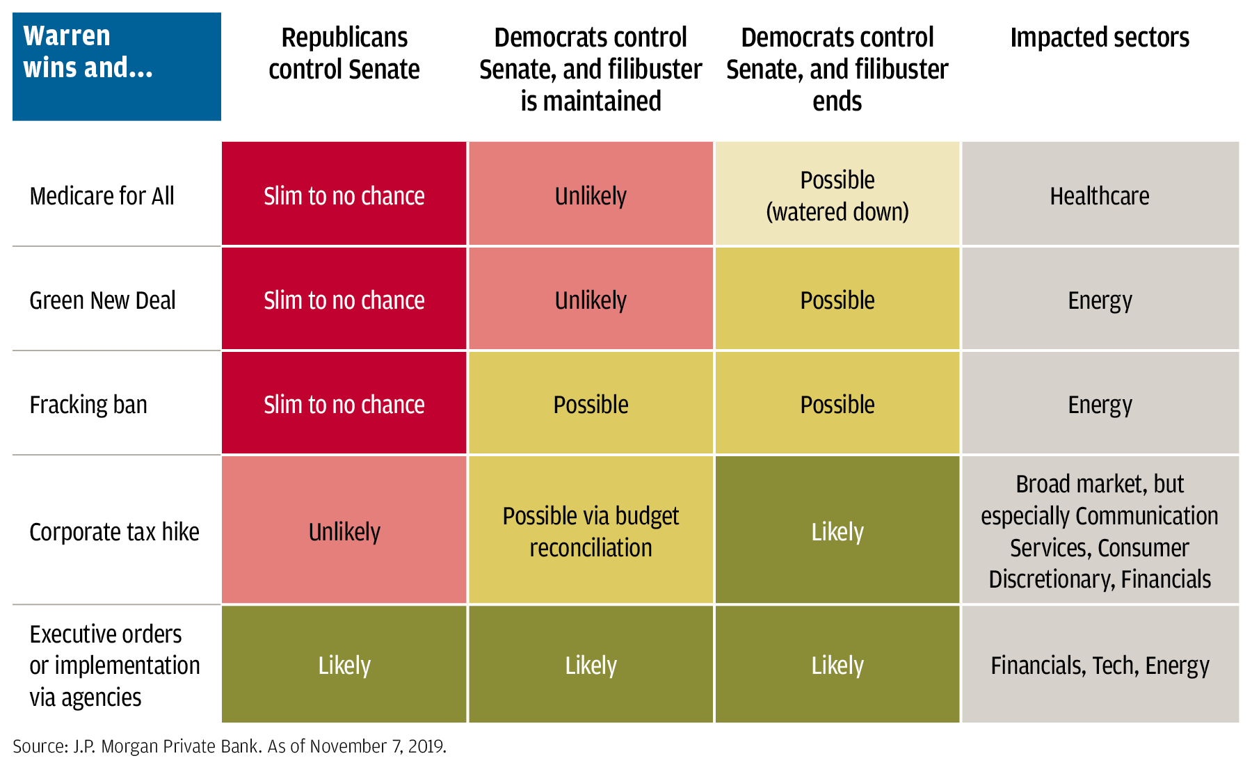 The chart shows the policy proposals from Senator Warren that are most likely to be enacted in the event she wins the presidency, along with the impacted sectors.