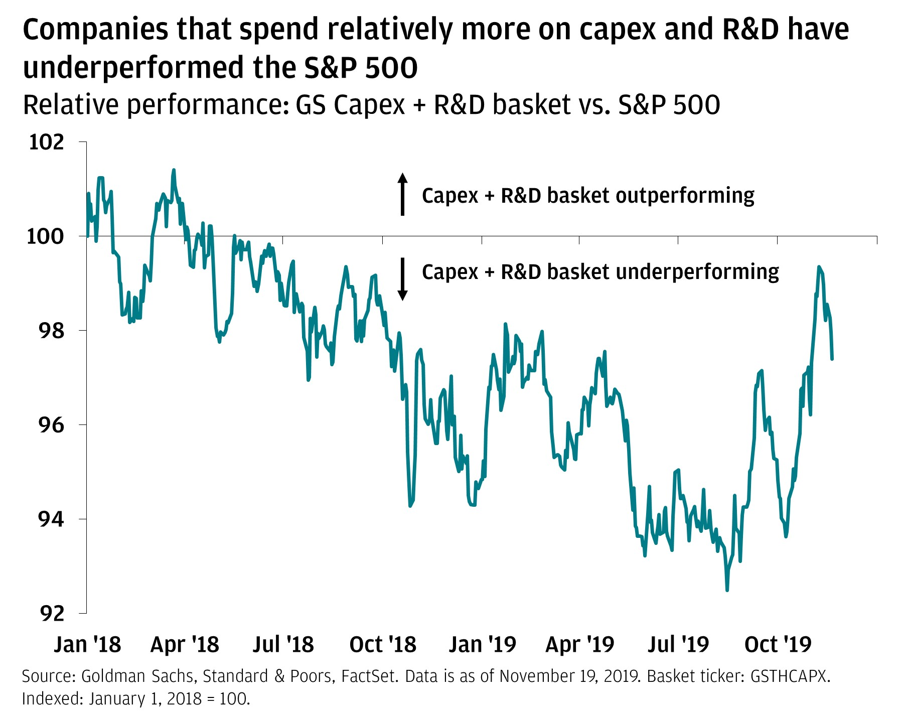 The line graph shows the Goldman Sachs Capex and the Research and Development basket in comparison to the S&P 500 from January 2018 through November 19, 2019. It is indexed to show the level on January 1, 2018, at 100. If it is above 100, it shows the basket is outperforming. The graph shows that since October 2019, this ratio has been increasing, but still remains below 100.