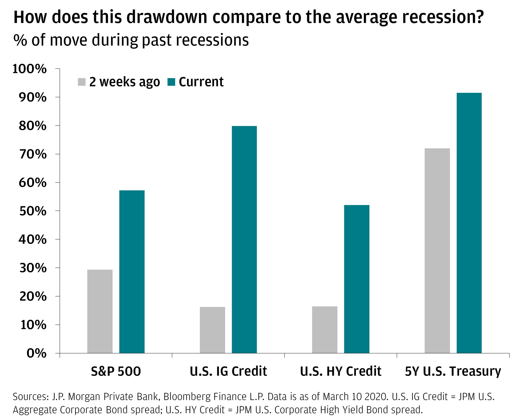 The bar graph shows the % of move during past recessions for equities, IG credit, HY credit and the 5-year U.S. Treasury. It shows the difference between March 9 and two weeks ago.