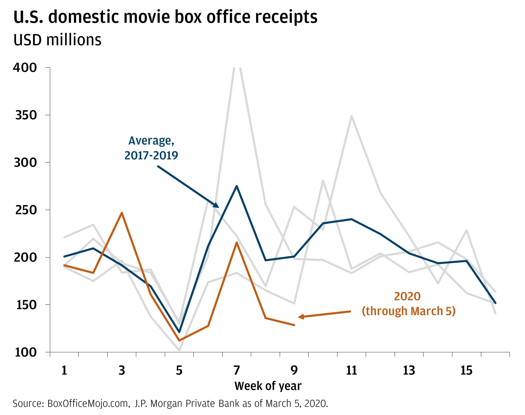 The line chart shows the millions of movie box office receipts for each week of the year. It has two lines: one showing the average from 2017 to 2019, and one showing 2020 through March 5. It shows that, thus far, 2020 has been below average but has followed the same trends.