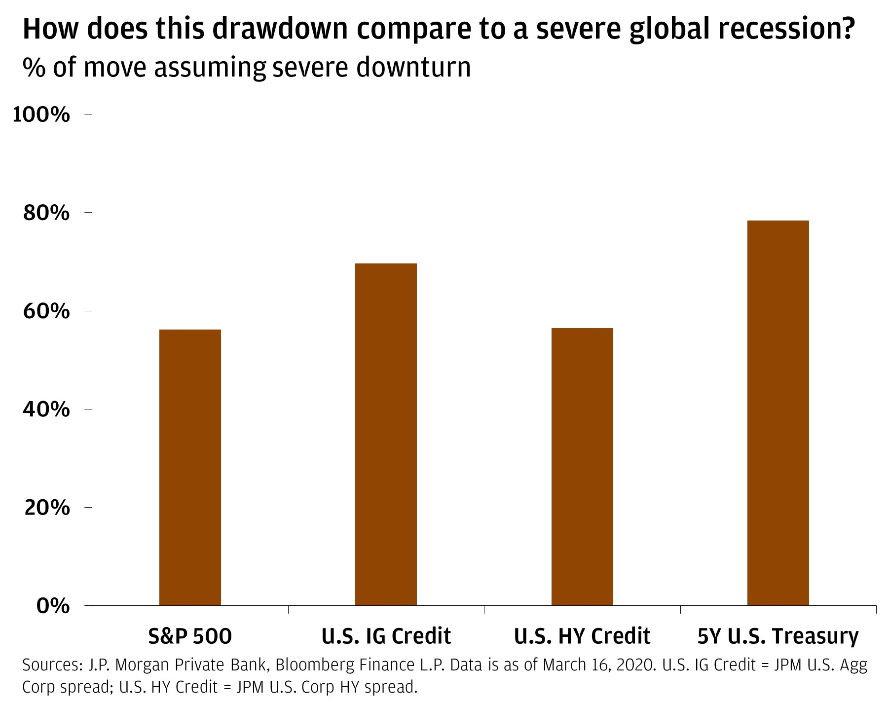 Bar chart comparing the percentage of move assuming severe downturn of the S&P 500, U.S. Investment Grade Credit, U.S. High Yield Credit and 5-Year U.S. Treasury. The chart shows that the 5-Year U.S. Treasury would see the largest downturn.