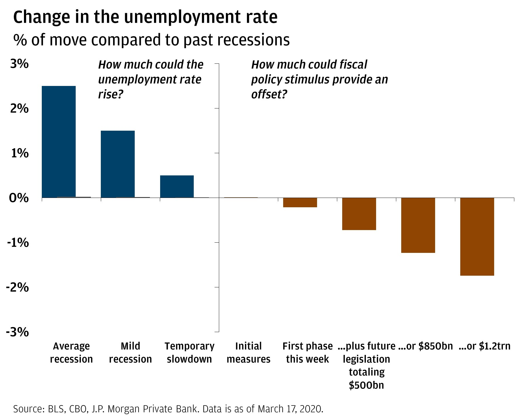 Bar chart shows change in unemployment rate (in percentages) across multiple scenarios—average recession, mild recession, temporary slowdown, initial measures of fiscal policy, first phase of fiscal policy this week, future legislation of fiscal policy totaling $500 billion or $850 billion, or $1.2 trillion.