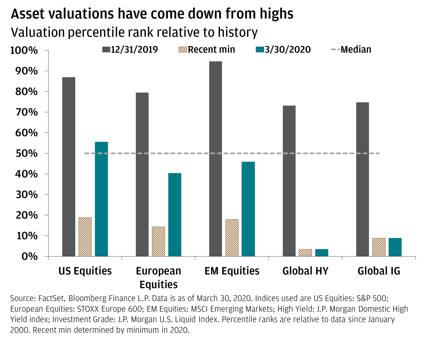 The bar chart shows the valuation percentile rank relative to history for 12/31/2019, 3/30/2020, and the recent minimum for U.S. equities, European equities, EM equities, Global HY, and Global IG. It shows that asset valuations are down from highs.