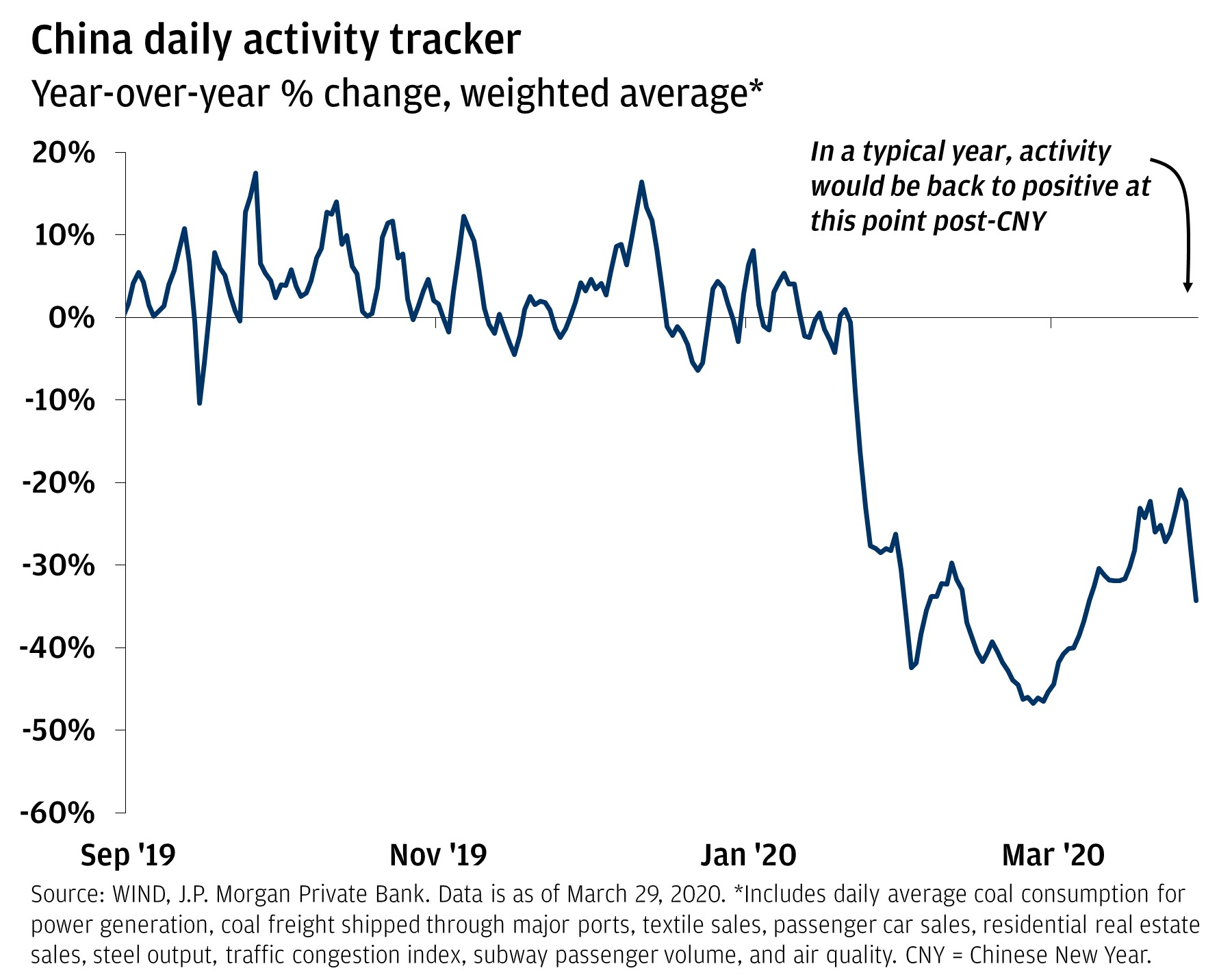 The line chart shows the year-over-year % change as a weighted average of China's daily activity tracker. It shows activity from September 2019 through March 29, 2020, and shows that levels have been under 0% since January 2020.