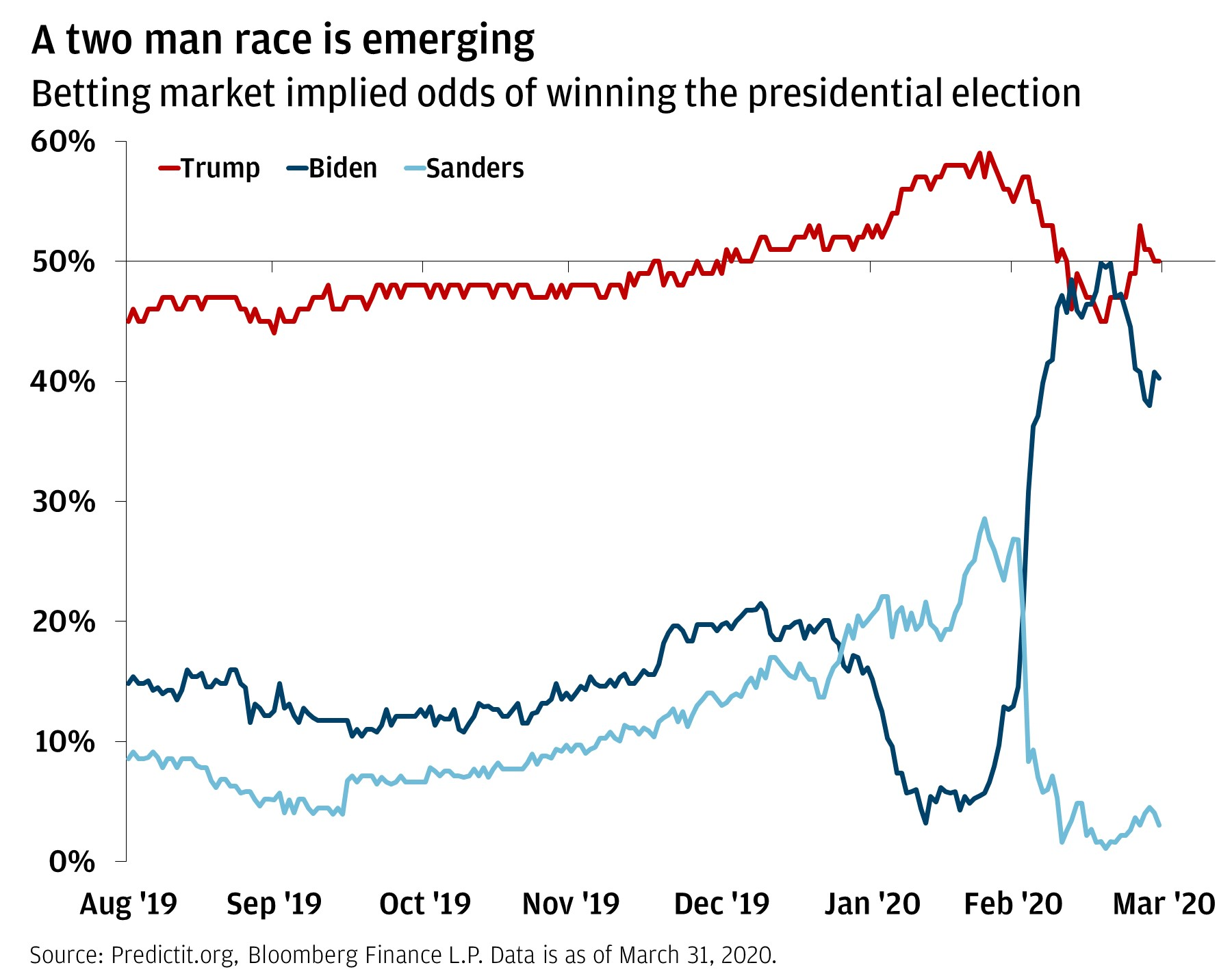 The line chart shows the betting market implied odds of Trump, Biden or Sanders winning the U.S. election from August 2019 through March 31, 2020. It shows that Sanders's odds have drastically decreased, and currently Trump has the highest odds of winning.
