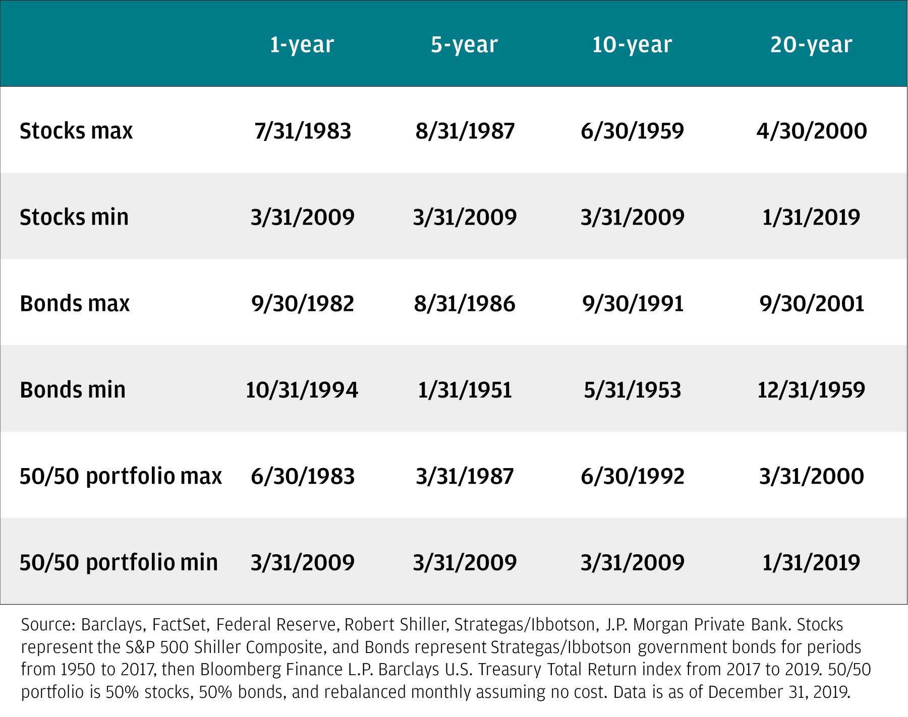 The table shows the dates of the stocks max, the stocks min, the bonds max, the bonds min, the 50/50 portfolio max, and the 50/50 portfolio min for the 1-year, 5-year, 10-year and 20-year rolling returns.