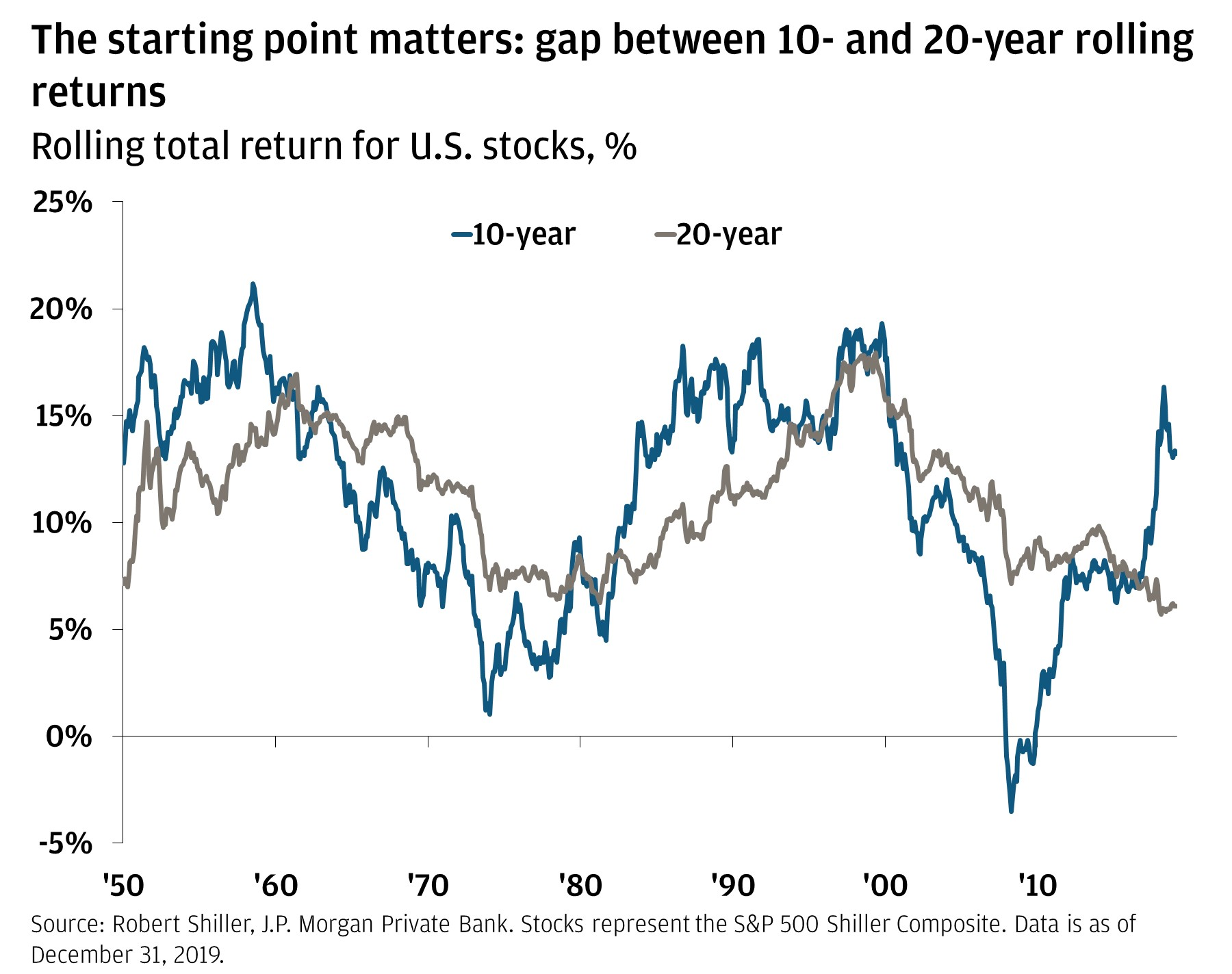 The line chart shows two lines: the 10-year and 20-year rolling total return percentage for U.S. stocks from 1950 through December 31, 2019.