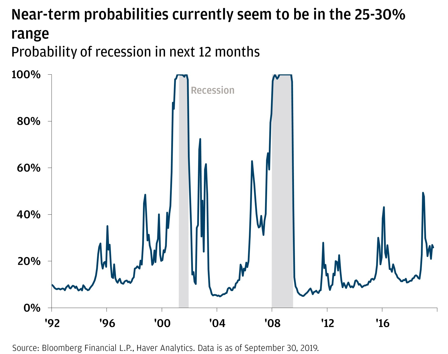 Line graph shows the probability of a recession in the next 12 months from 1992 through September 30, 2019, with periods of past recessions highlighted.