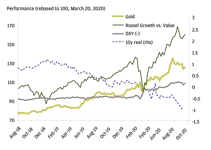 The chart shows that following the COVID shock of Q1 2020, correlations between assets changed and lower real yields pushed growth stocks and gold higher, and the U.S. dollar weaker.