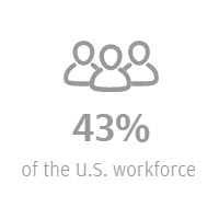 U.S. workforce