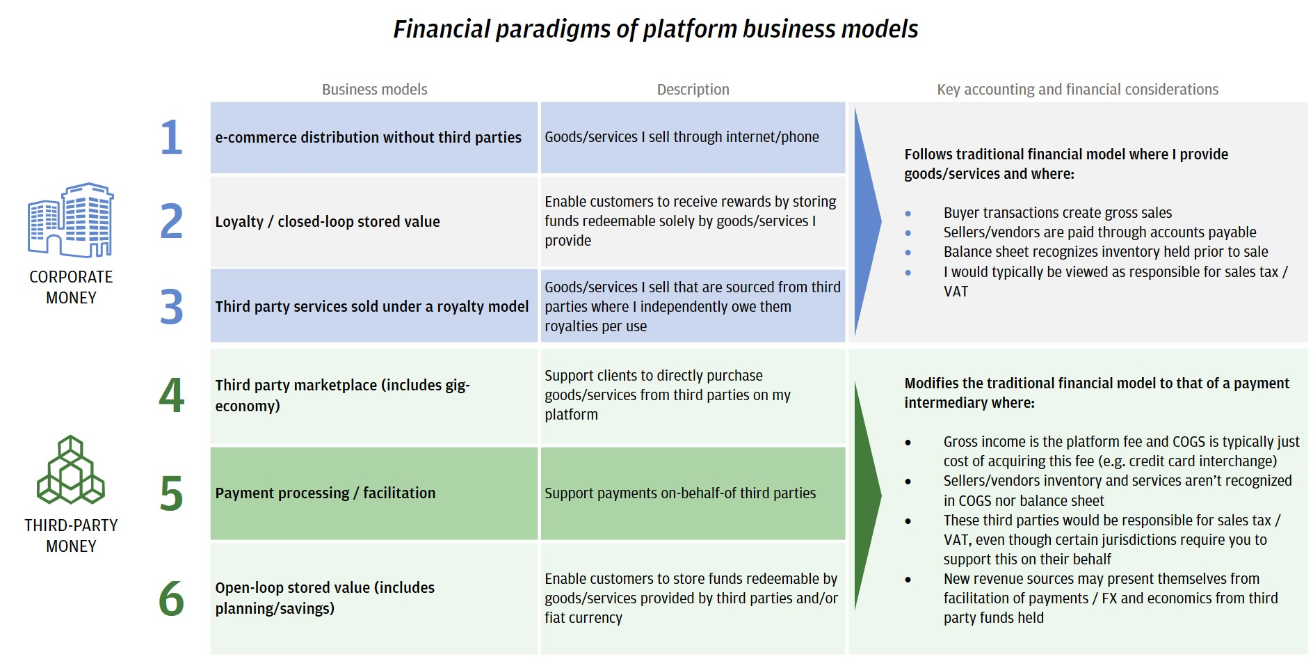 RISE PLATFORMS Exhibit 2 - Financial paradigms of platform business models