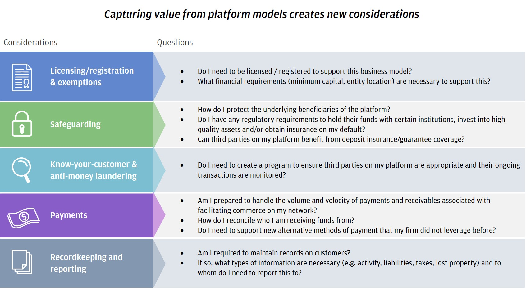 RISE PLATFORMS Exhibit 3 - Capturing value from platform models creates new considerations